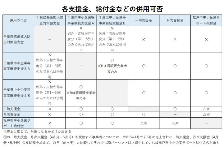 給付金・支援金の併用可否表